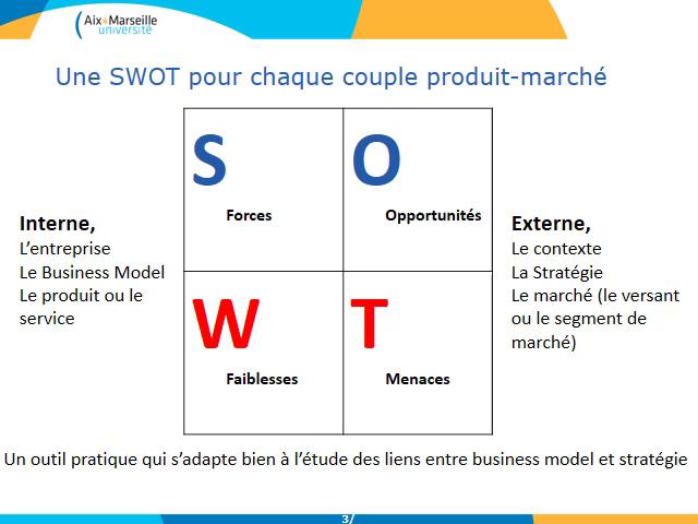 AMUpod - L Analyse Swot Dans Une Étude Sur Les Modèle… 750a91c181ab